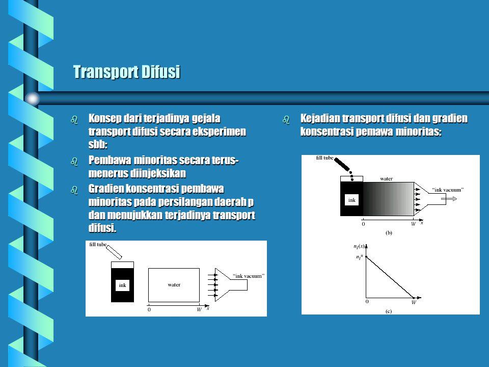 Transport Difusi Transport Difusi b Konsep dari terjadinya gejala transport difusi secara eksperimen sbb: b Pembawa minoritas secara terus- menerus diinjeksikan b Gradien konsentrasi pembawa minoritas pada persilangan daerah p dan menujukkan terjadinya transport difusi.