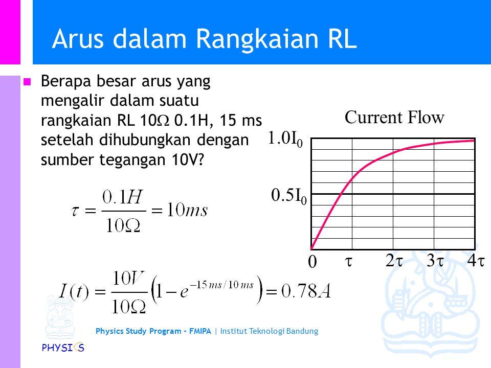 Physics Study Program - FMIPA | Institut Teknologi Bandung PHYSI S Energi dalam Medan Magnetik Daya adalah tegangan kali arus, tapi adalah juga laju perubahan usaha/kerja.