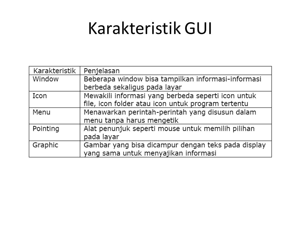 Karakteristik GUI