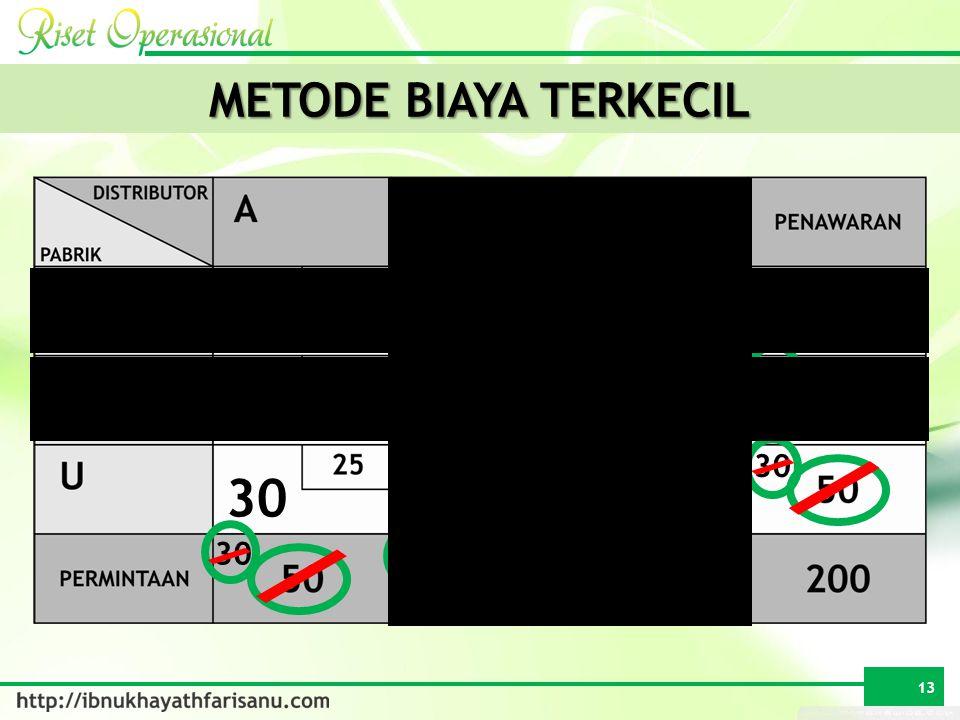 METODE BIAYA TERKECIL 90 20 40 20 30 20 13