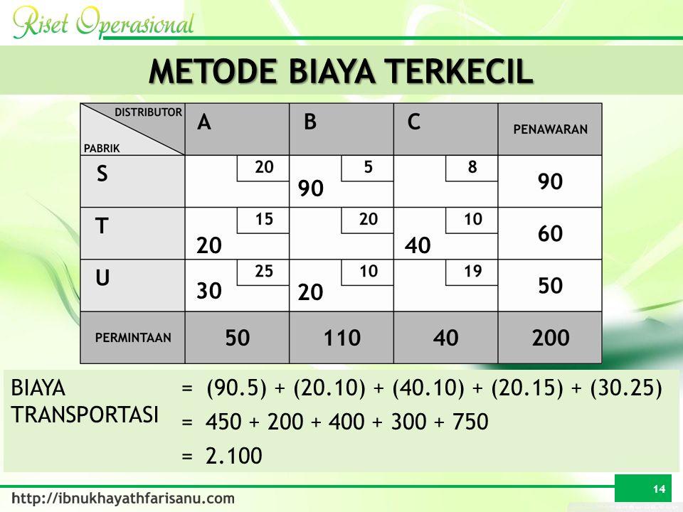 BIAYA TRANSPORTASI =(90.5) + (20.10) + (40.10) + (20.15) + (30.25) =450 + 200 + 400 + 300 + 750 =2.100 METODE BIAYA TERKECIL 90 20 30 40 14