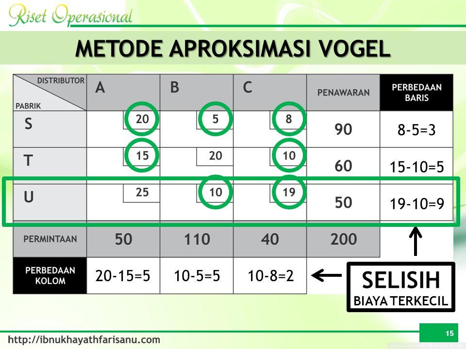 METODE APROKSIMASI VOGEL SELISIH BIAYA TERKECIL 8-5=3 15-10=5 19-10=9 20-15=510-5=510-8=2 15