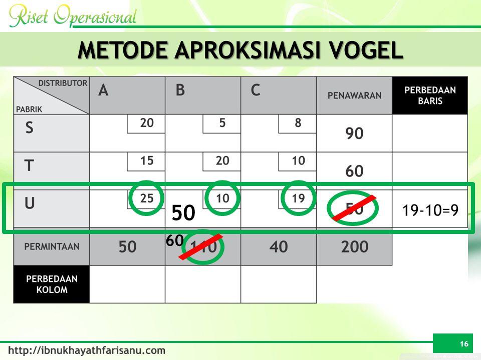 METODE APROKSIMASI VOGEL 19-10=9 50 60 16