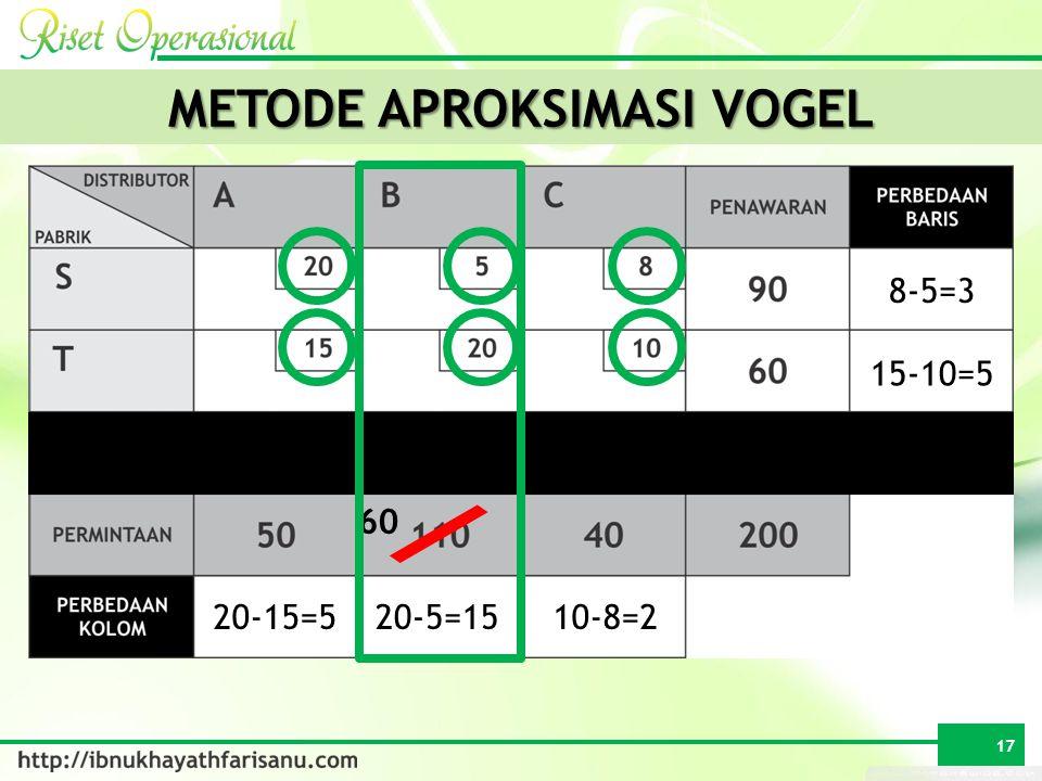 METODE APROKSIMASI VOGEL 50 8-5=3 15-10=5 20-15=520-5=1510-8=2 17 60