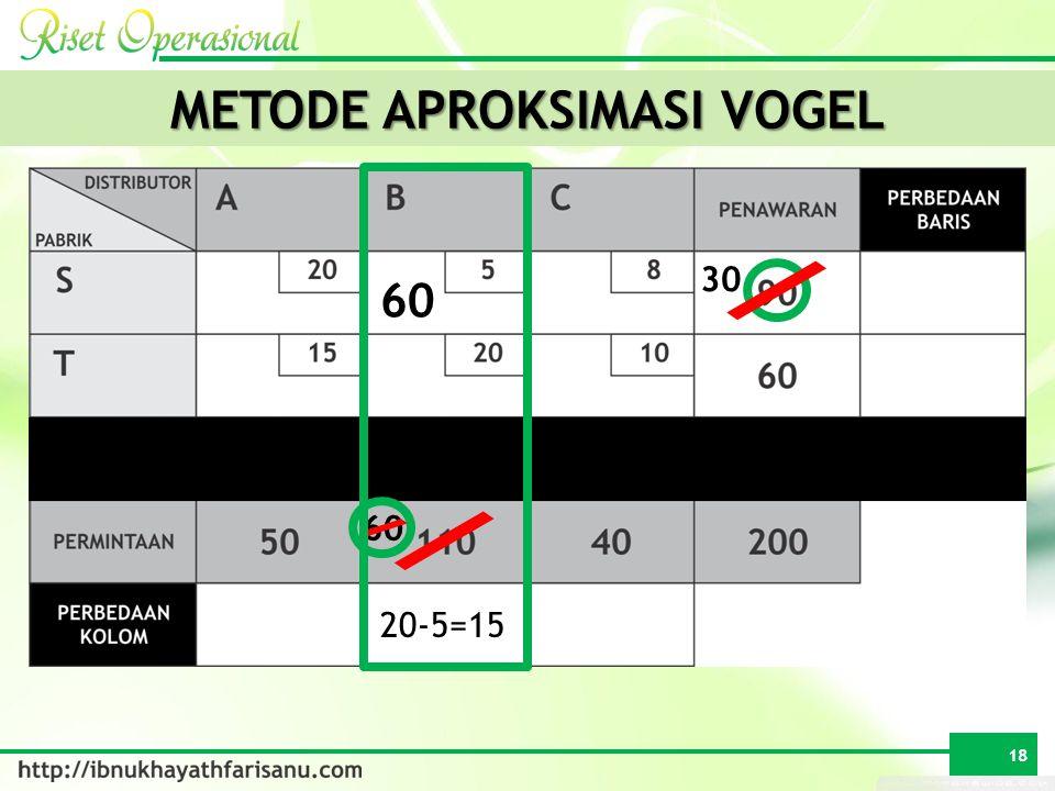 METODE APROKSIMASI VOGEL 50 20-5=15 60 30 18 60