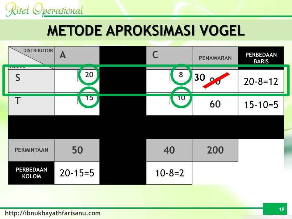 METODE APROKSIMASI VOGEL 50 20-5=15 60 30 20-8=12 15-10=5 20-15=510-8=2 19 60