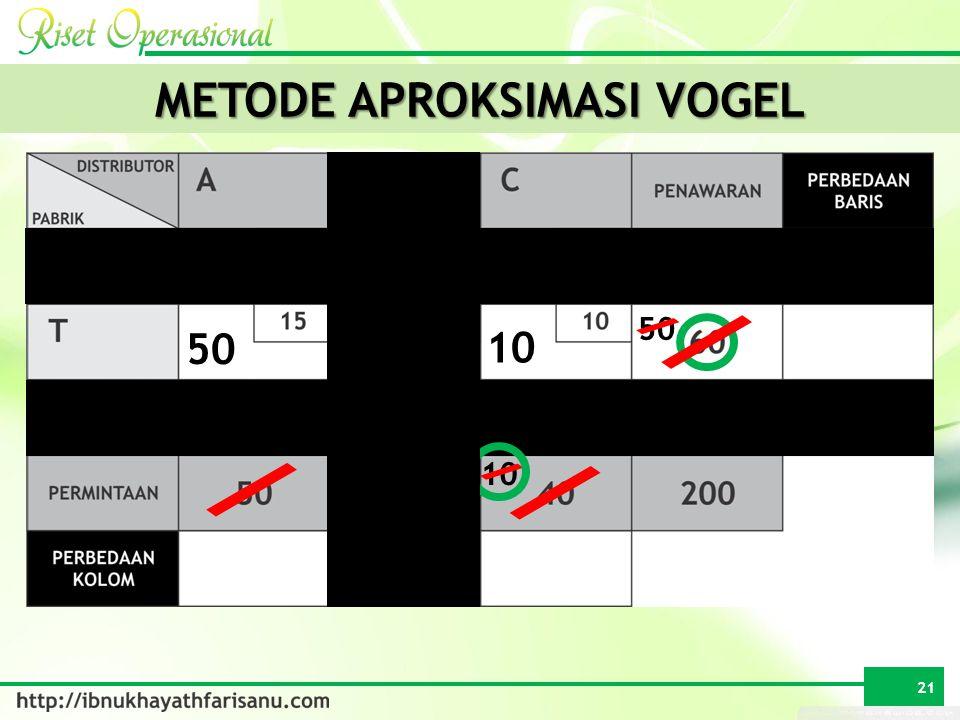 METODE APROKSIMASI VOGEL 30 50 10 50 21