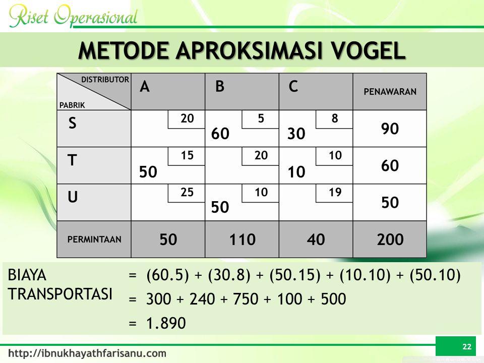 BIAYA TRANSPORTASI =(60.5) + (30.8) + (50.15) + (10.10) + (50.10) =300 + 240 + 750 + 100 + 500 =1.890 METODE APROKSIMASI VOGEL 60 50 1050 30 22