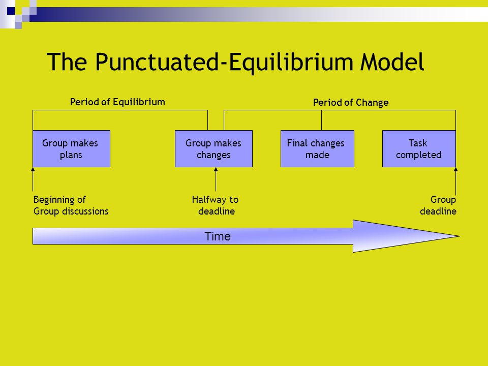 The Punctuated-Equilibrium Model Group makes plans Group makes changes Final changes made Task completed Time Halfway to deadline Beginning of Group d