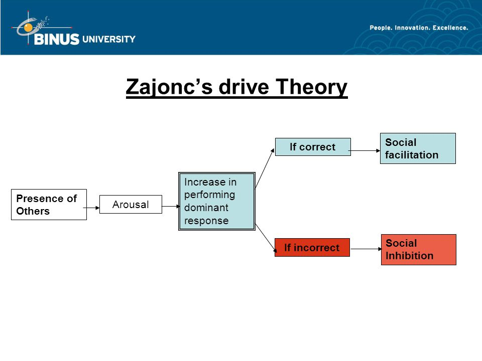 Zajonc's drive Theory Presence of Others Arousal Increase in performing dominant response If correct If incorrect Social facilitation Social Inhibitio
