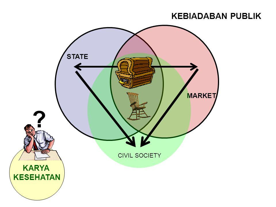 PASAR Yang diusahakan: barang dan jasa Sifat pokok: fair (jujur) Proses: transaksi Otoritas: kejujuran Hasil: keuntungan bagi pihak penjual dan pembeli dan masyarakat umumnya MARKET