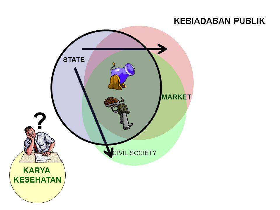STATE MARKET CIVIL SOCIETY KEBIADABAN PUBLIK KARYA KESEHATAN ?