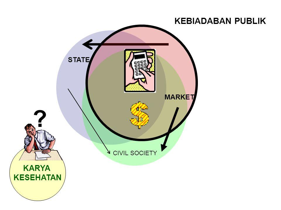 MARKET CIVIL SOCIETY KEBIADABAN PUBLIK STATE KARYA KESEHATAN ?