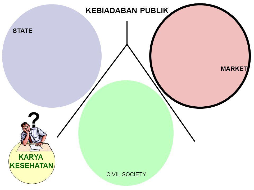 STATE CIVIL SOCIETY MARKET KARYA KESEHATAN ? KEBIADABAN PUBLIK