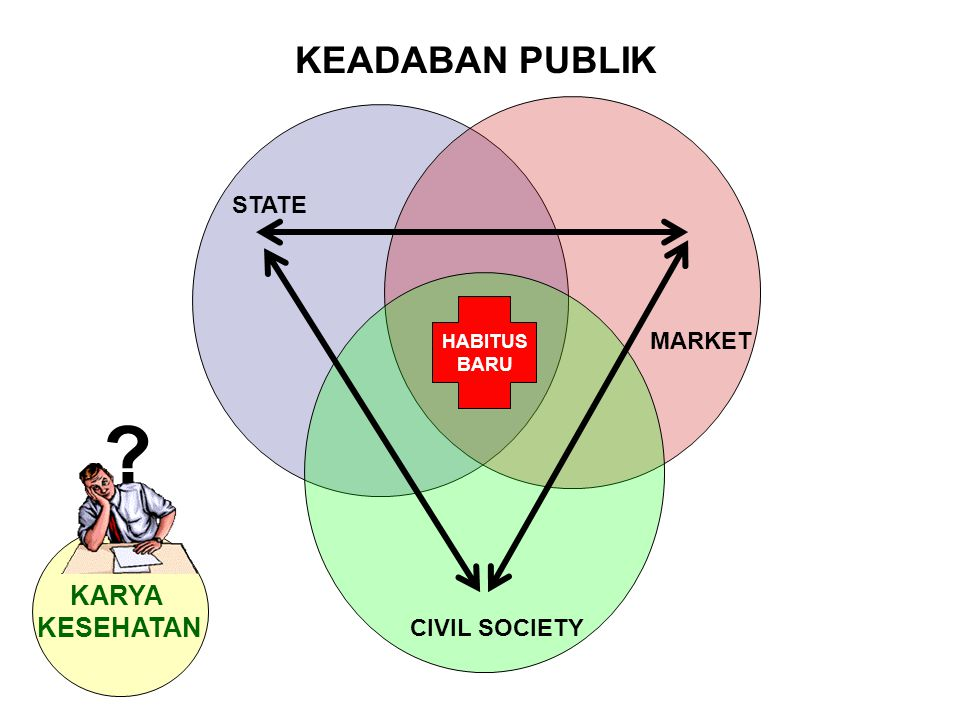 KEADABAN PUBLIK STATE MARKET CIVIL SOCIETY HABITUS BARU