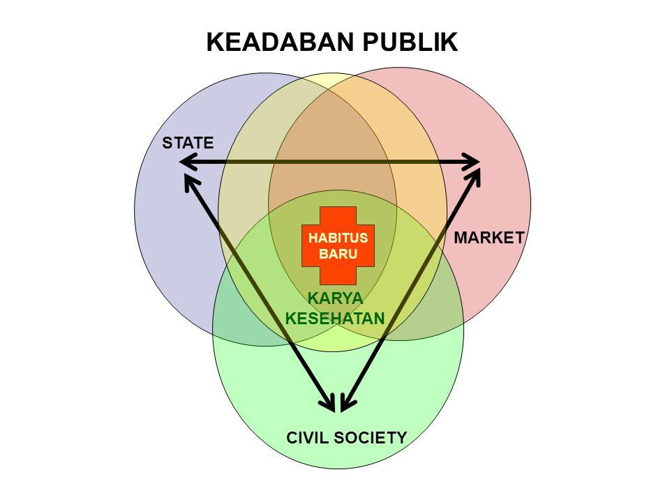STATE MARKET CIVIL SOCIETY HABITUS BARU KARYA KESEHATAN ? KEADABAN PUBLIK
