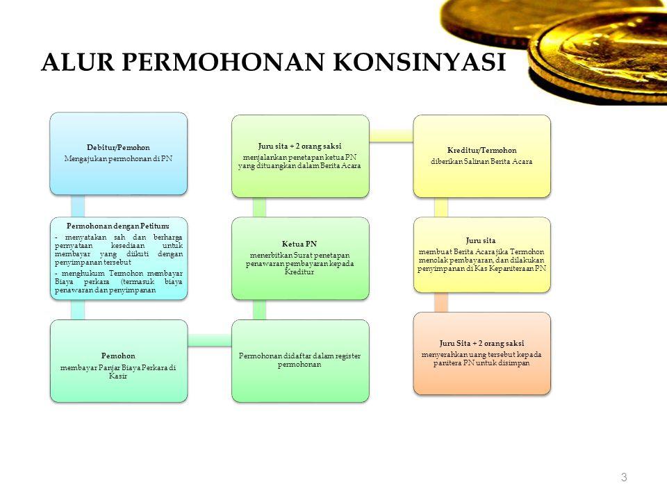 ALUR PERMOHONAN KONSINYASI 3 Debitur/Pemohon Mengajukan permohonan di PN Permohonan dengan Petitum: - menyatakan sah dan berharga pernyataan kesediaan