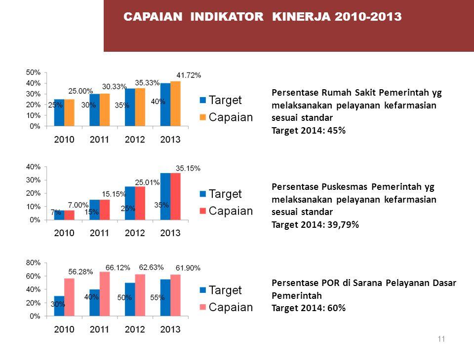 11 CAPAIAN INDIKATOR KINERJA 2010-2013 Persentase Rumah Sakit Pemerintah yg melaksanakan pelayanan kefarmasian sesuai standar Target 2014: 45% Persent