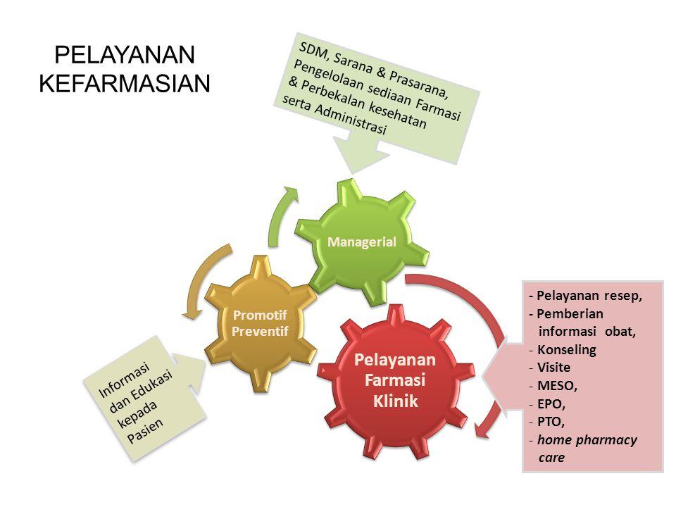 PELAYANAN KEFARMASIAN Informasi dan Edukasi kepada Pasien SDM, Sarana & Prasarana, Pengelolaan sediaan Farmasi & Perbekalan kesehatan serta Administra
