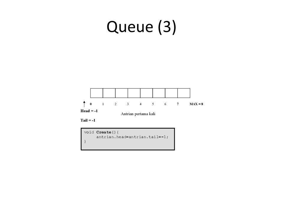 Queue (4) IsEmpty() – Untuk memeriksa apakah Antrian sudah penuh atau belum – Dengan cara memeriksa nilai Tail, jika Tail = -1 maka empty – Kita tidak memeriksa Head, karena Head adalah tanda untuk kepala antrian (elemen pertama dalam antrian) yang tidak akan berubah-ubah – Pergerakan pada Antrian terjadi dengan penambahan elemen Antrian kebelakang, yaitu menggunakan nilai Tail