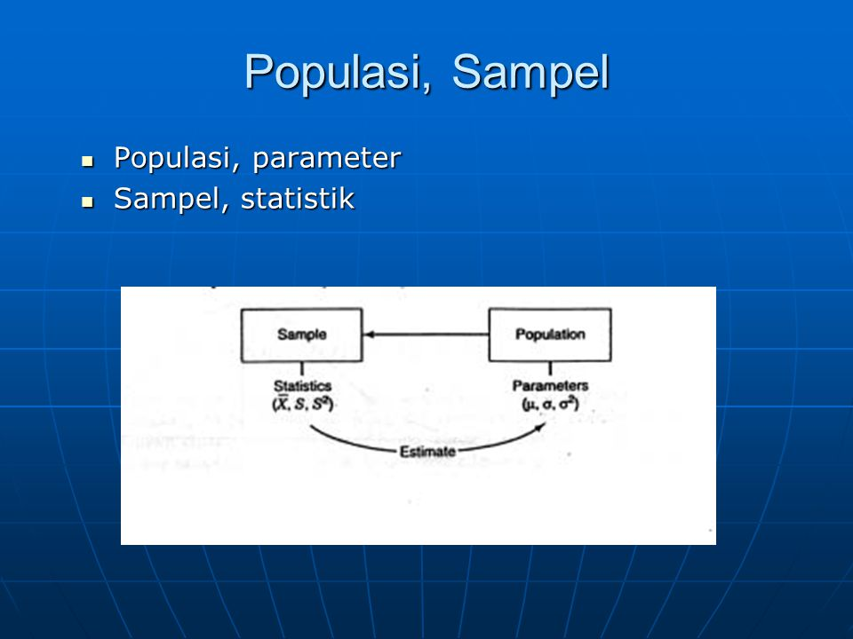 Populasi, Sampel Populasi, parameter Populasi, parameter Sampel, statistik Sampel, statistik