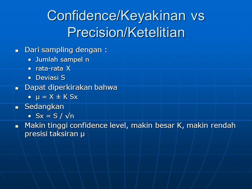Confidence/Keyakinan vs Precision/Ketelitian Dari sampling dengan : Dari sampling dengan : Jumlah sampel nJumlah sampel n rata-rata Xrata-rata X Deviasi SDeviasi S Dapat diperkirakan bahwa Dapat diperkirakan bahwa µ = X ± K Sxµ = X ± K Sx Sedangkan Sedangkan Sx = S / √nSx = S / √n Makin tinggi confidence level, makin besar K, makin rendah presisi taksiran µ Makin tinggi confidence level, makin besar K, makin rendah presisi taksiran µ