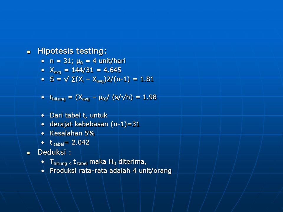 Hipotesis testing: Hipotesis testing: n = 31; μ 0 = 4 unit/hari X avg = 144/31 = 4.645 S = √ ∑(X i – X avg )2/(n-1) = 1.81 t hitung = (X avg – μ 0) / (s/√n) = 1.98 Dari tabel t, untuk derajat kebebasan (n-1)=31 Kesalahan 5% t tabel = 2.042 Deduksi : Deduksi : T hitung < t tabel maka H 0 diterima, Produksi rata-rata adalah 4 unit/orang