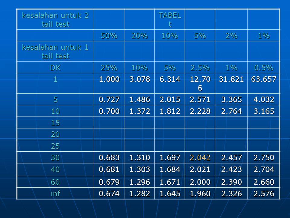 kesalahan untuk 2 tail test TABEL t 50%20%10%5%2%1% kesalahan untuk 1 tail test DK25%10%5%2.5%1%0.5% 11.0003.0786.314 12.70 6 31.82163.657 50.7271.4862.0152.5713.3654.032 100.7001.3721.8122.2282.7643.165 15 20 25 300.6831.3101.6972.0422.4572.750 400.6811.3031.6842.0212.4232.704 600.6791.2961.6712.0002.3902.660 inf0.6741.2821.6451.9602.3262.576