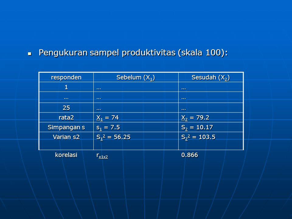 Pengukuran sampel produktivitas (skala 100): Pengukuran sampel produktivitas (skala 100): responden Sebelum (X 1 ) Sesudah (X 2 ) 1…… ……… 25…… rata2 X 1 = 74 X 2 = 79.2 Simpangan s s 1 = 7.5 S 2 = 10.17 Varian s2 S 1 2 = 56.25 S 2 2 = 103.5 korelasi r x1x2 0.866