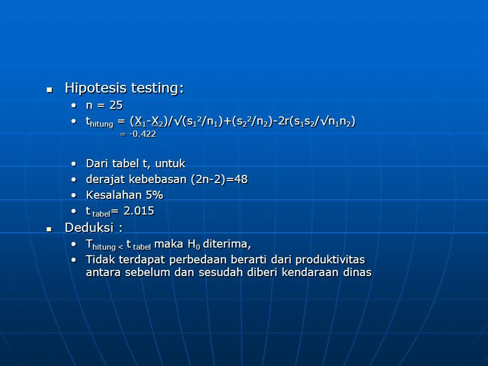 Hipotesis testing: Hipotesis testing: n = 25 t hitung = (X 1 -X 2 )/√(s 1 2 /n 1 )+(s 2 2 /n 2 )-2r(s 1 s 2 /√n 1 n 2 ) = -0.422 Dari tabel t, untuk derajat kebebasan (2n-2)=48 Kesalahan 5% t tabel = 2.015 Deduksi : Deduksi : T hitung < t tabel maka H 0 diterima, Tidak terdapat perbedaan berarti dari produktivitas antara sebelum dan sesudah diberi kendaraan dinas