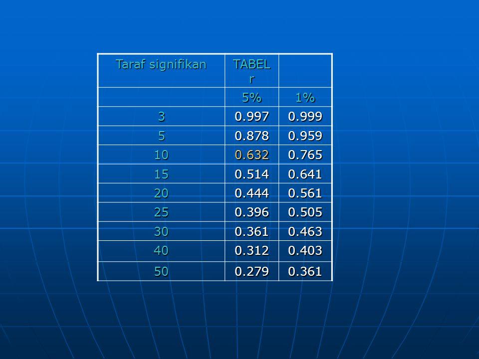 Taraf signifikan TABEL r 5%1% 30.9970.999 50.8780.959 100.6320.765 150.5140.641 200.4440.561 250.3960.505 300.3610.463 400.3120.403 500.2790.361