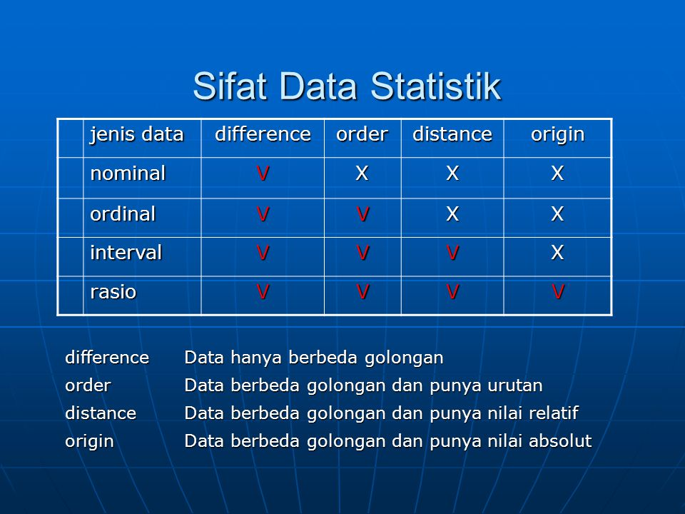 Sifat Data Statistik jenis data differenceorderdistanceorigin nominalVXXX ordinalVVXX intervalVVVX rasioVVVV difference Data hanya berbeda golongan or