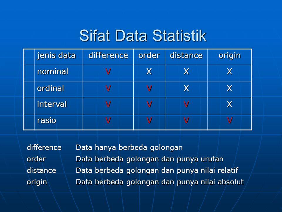 Sifat Data Statistik jenis data differenceorderdistanceorigin nominalVXXX ordinalVVXX intervalVVVX rasioVVVV difference Data hanya berbeda golongan order Data berbeda golongan dan punya urutan distance Data berbeda golongan dan punya nilai relatif origin Data berbeda golongan dan punya nilai absolut