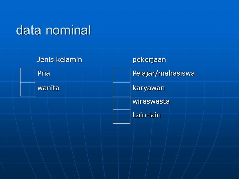 data nominal Jenis kelamin pekerjaan PriaPelajar/mahasiswa wanitakaryawan wiraswasta Lain-lain