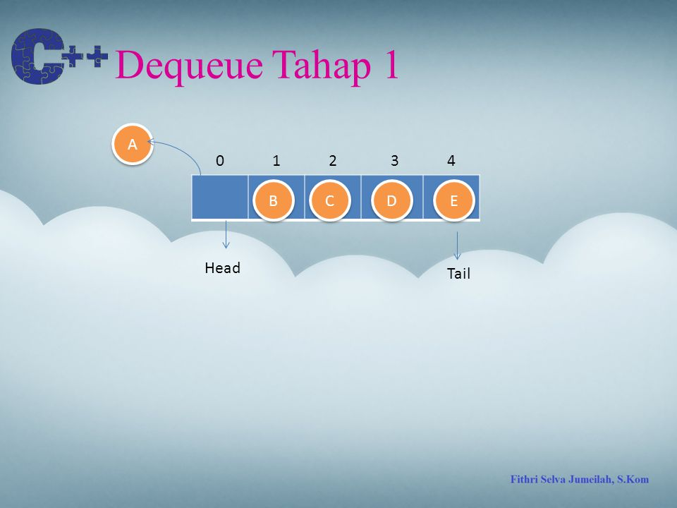 Dequeue Tahap 1 Tail 01324 D D E E C C B B A A Head