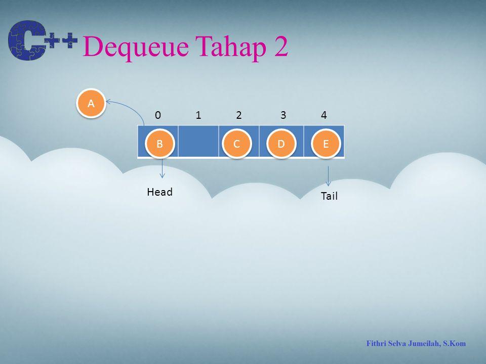 Dequeue Tahap 3 Tail 01324 D D E E C C B B A A Head