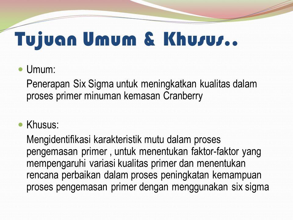 Tujuan Umum & Khusus.. Umum: Penerapan Six Sigma untuk meningkatkan kualitas dalam proses primer minuman kemasan Cranberry Khusus: Mengidentifikasi ka