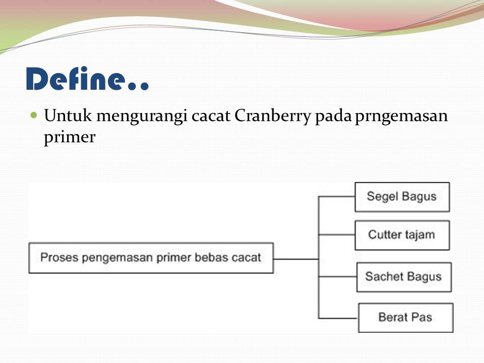 Define.. Untuk mengurangi cacat Cranberry pada prngemasan primer