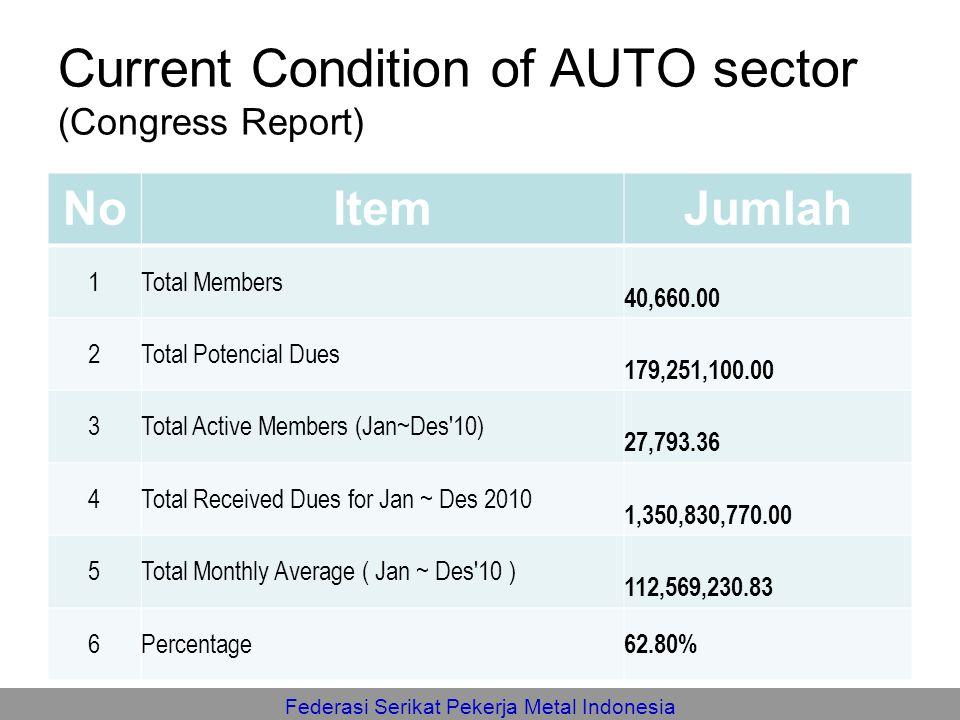 Federasi Serikat Pekerja Metal Indonesia Current Condition of AUTO sector (Congress Report) NoItemJumlah 1Total Members 40,660.00 2Total Potencial Due