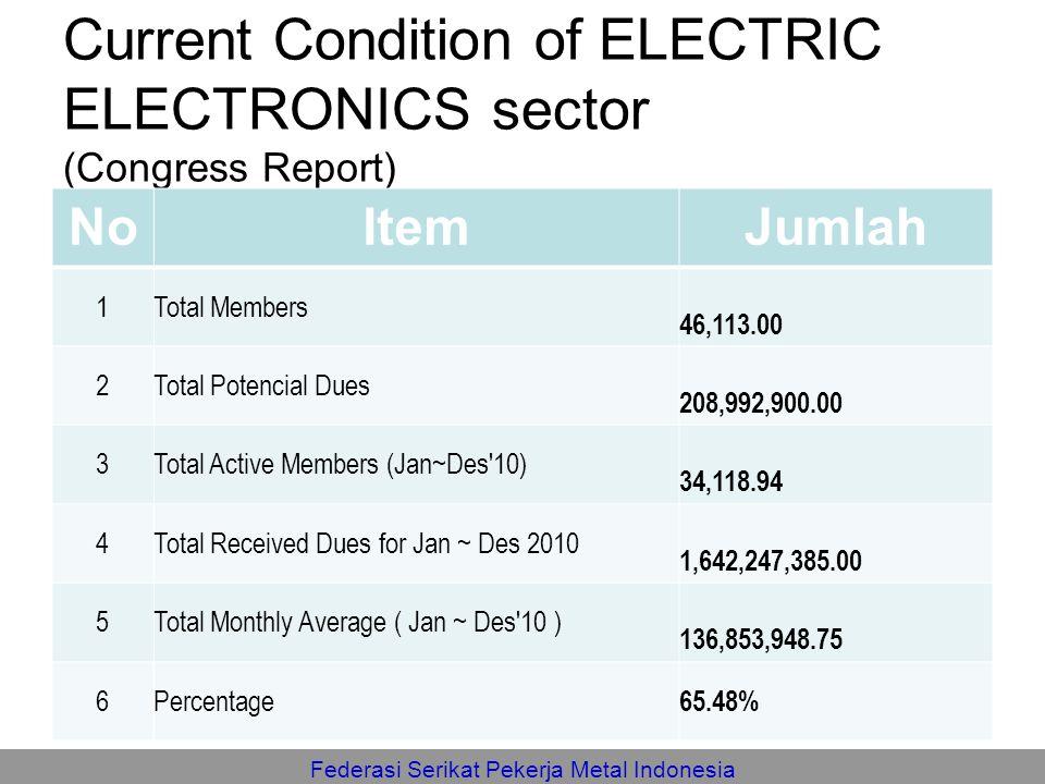 Federasi Serikat Pekerja Metal Indonesia Current Condition of ELECTRIC ELECTRONICS sector (Congress Report) NoItemJumlah 1Total Members 46,113.00 2Tot