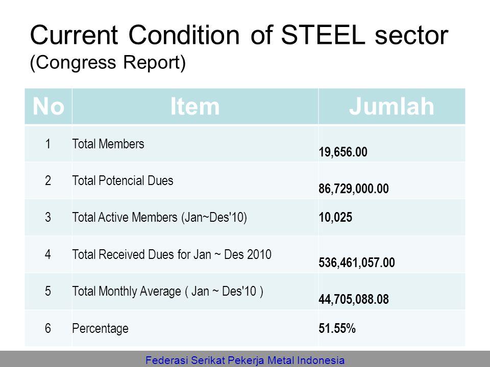 Federasi Serikat Pekerja Metal Indonesia Current Condition of STEEL sector (Congress Report) NoItemJumlah 1Total Members 19,656.00 2Total Potencial Du
