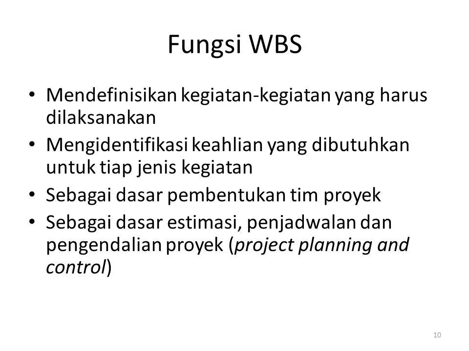Fungsi WBS Mendefinisikan kegiatan-kegiatan yang harus dilaksanakan Mengidentifikasi keahlian yang dibutuhkan untuk tiap jenis kegiatan Sebagai dasar
