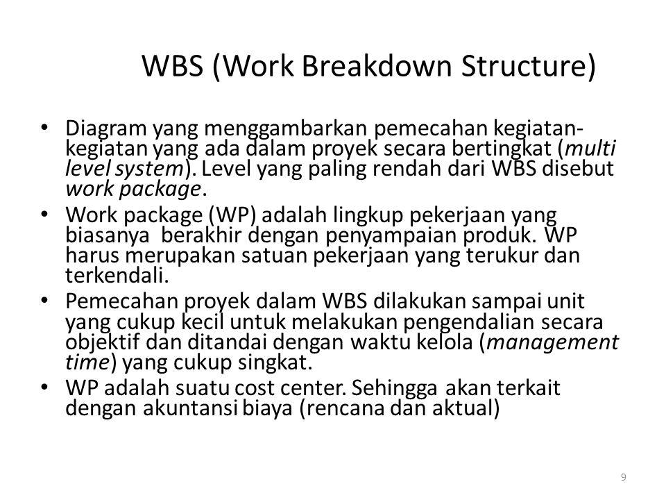 Fungsi WBS Mendefinisikan kegiatan-kegiatan yang harus dilaksanakan Mengidentifikasi keahlian yang dibutuhkan untuk tiap jenis kegiatan Sebagai dasar pembentukan tim proyek Sebagai dasar estimasi, penjadwalan dan pengendalian proyek (project planning and control) 10