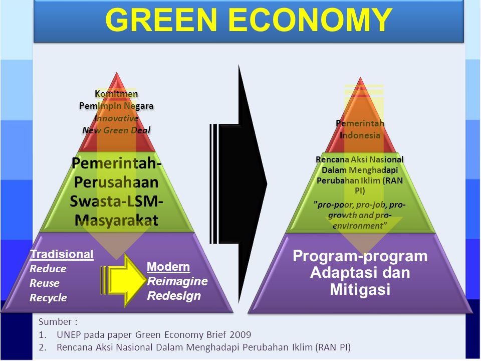 Tradisional Reduce Reuse Recycle Modern Reimagine Redesign Sumber : 1.UNEP pada paper Green Economy Brief 2009 2.Rencana Aksi Nasional Dalam Menghadapi Perubahan Iklim (RAN PI) GREEN ECONOMY