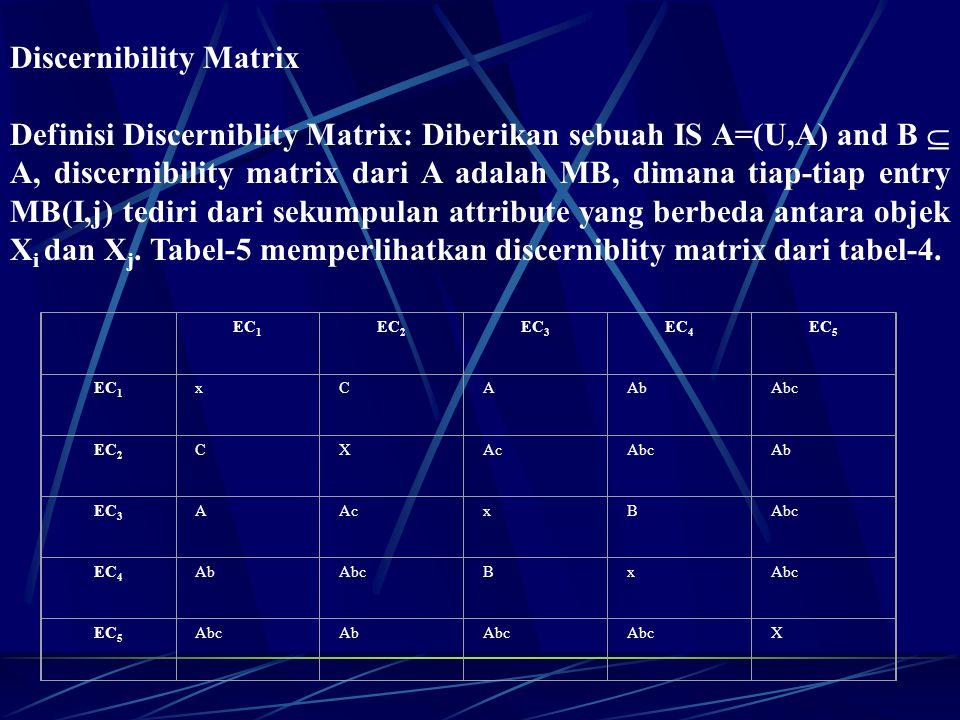 Discernibility Matrix Definisi Discerniblity Matrix: Diberikan sebuah IS A=(U,A) and B  A, discernibility matrix dari A adalah MB, dimana tiap-tiap e