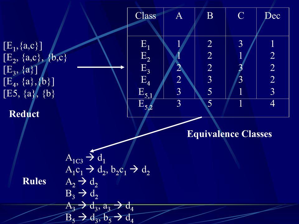 A 1C3  d 1 A 1 c 1  d 2, b 2 c 1  d 2 A 2  d 2 B 3  d 2 A 3  d 3, a 3  d 4 B 5  d 3, b 5  d 4 [E 1,{a,c}] [E 2, {a,c}, {b,c} [E 3, {a}] [E 4,