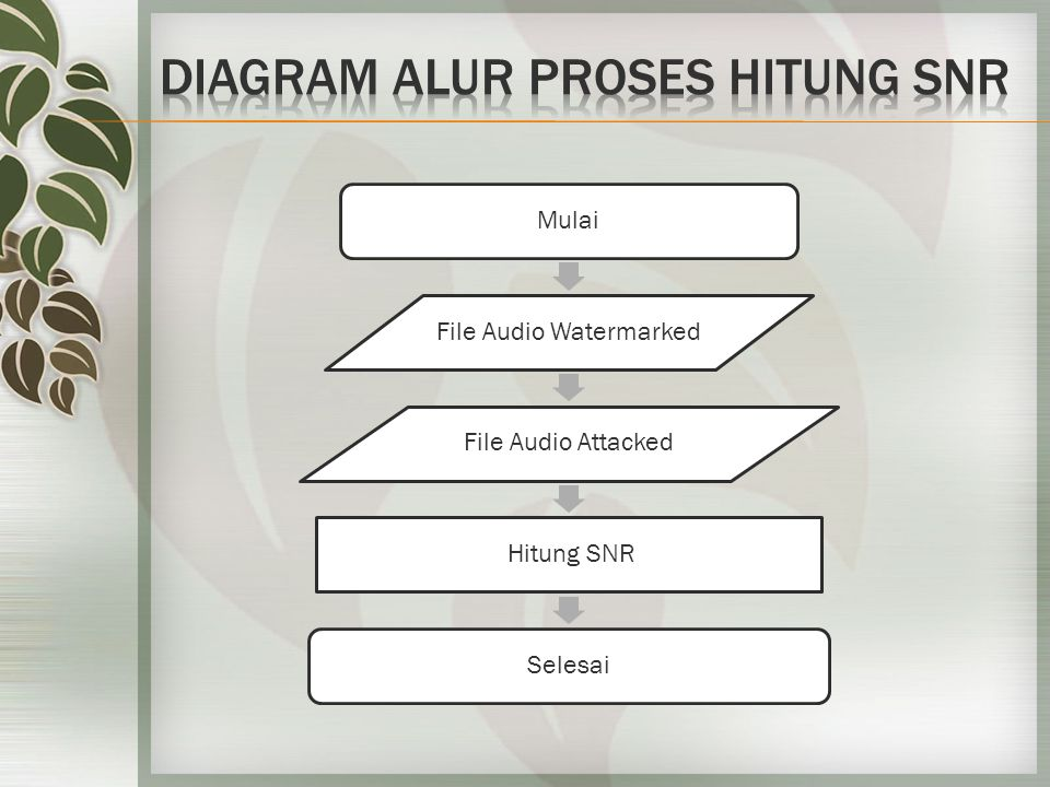 Mulai File Audio Watermarked File Audio Attacked Hitung SNR Selesai