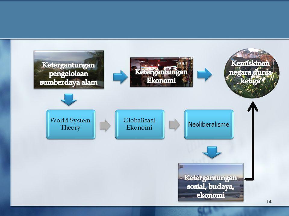 14 World System Theory Globalisasi Ekonomi Neoliberalisme