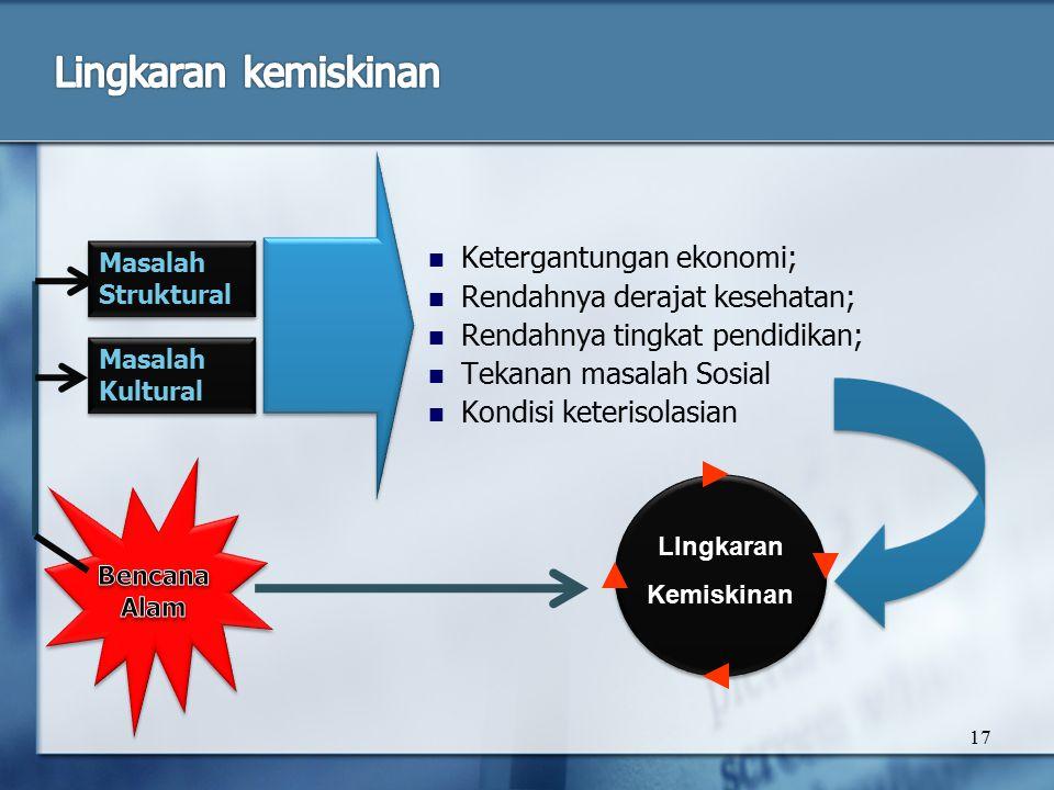17 Ketergantungan ekonomi; Rendahnya derajat kesehatan; Rendahnya tingkat pendidikan; Tekanan masalah Sosial Kondisi keterisolasian Masalah Struktural