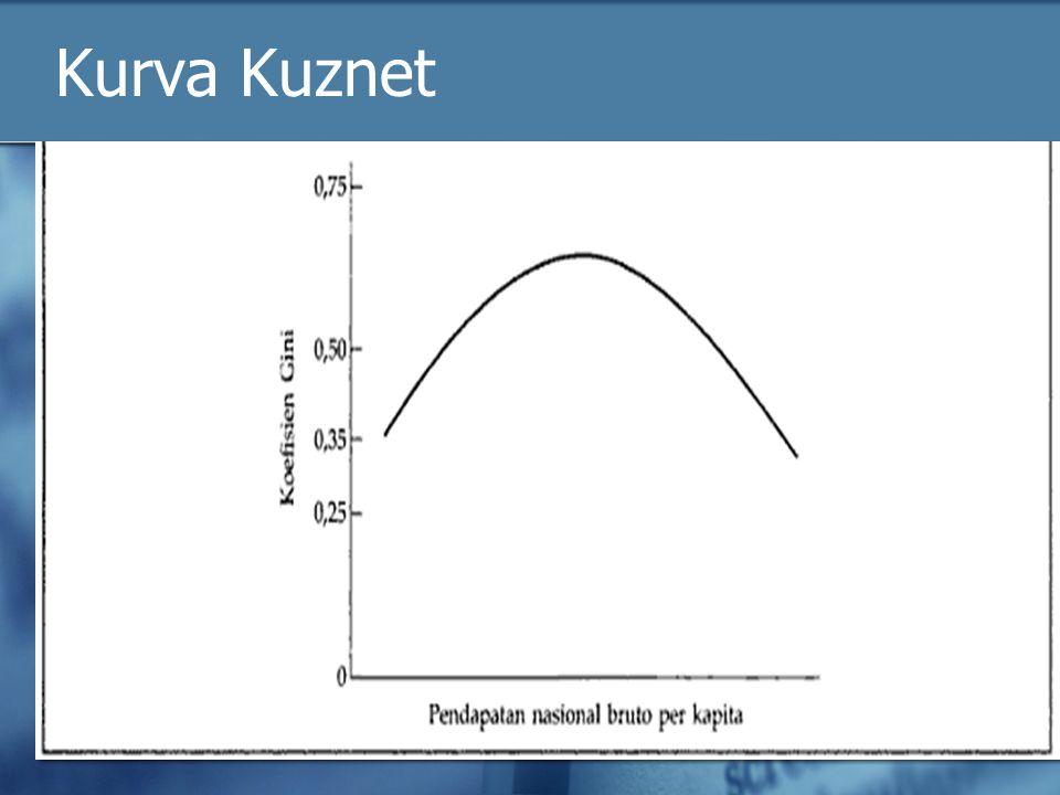 Kurva Kuznet 7